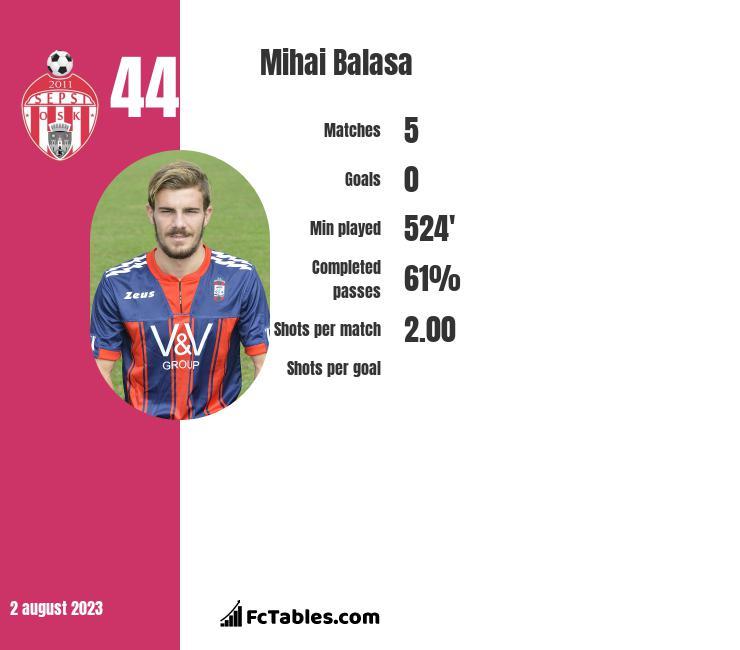 Mihai Balasa infographic