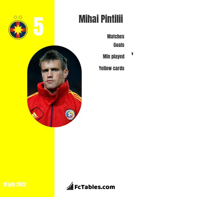 Mihai Pintilii infographic