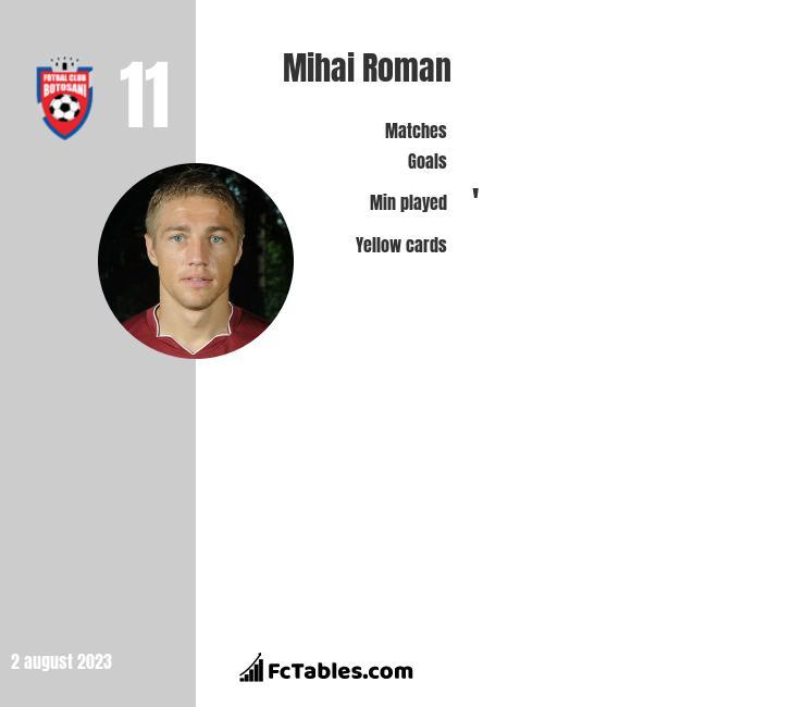 Mihai Roman infographic