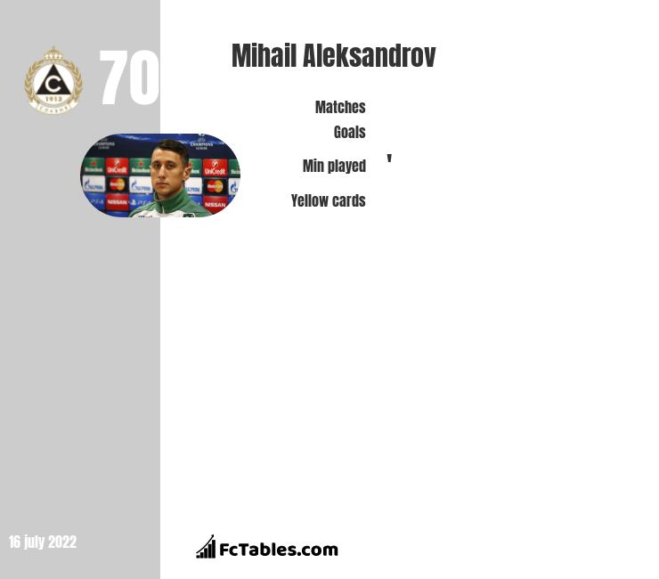 Mihail Aleksandrov infographic