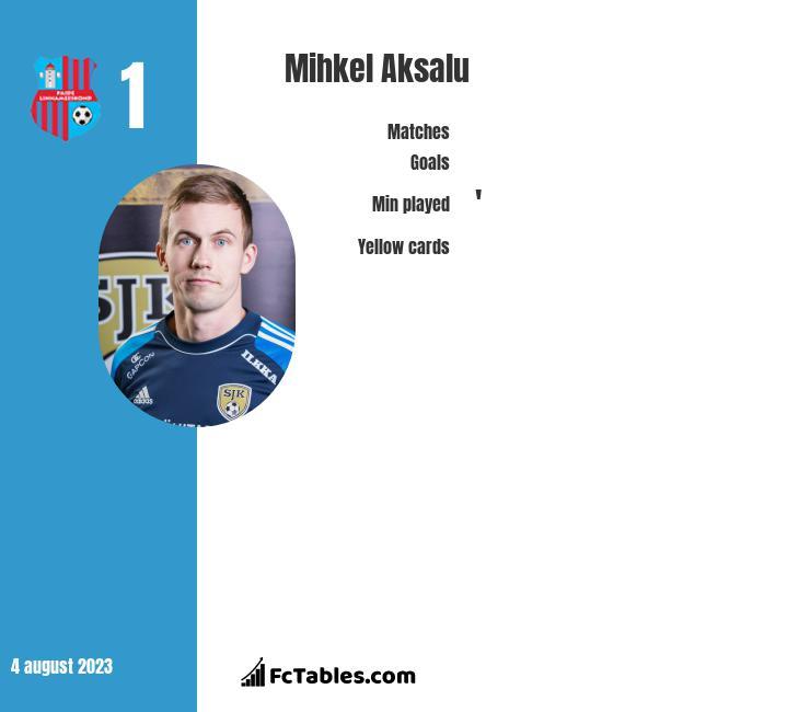 Mihkel Aksalu infographic