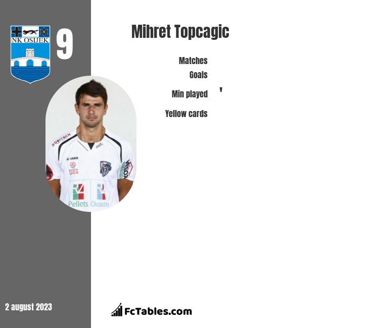 Mihret Topcagic infographic