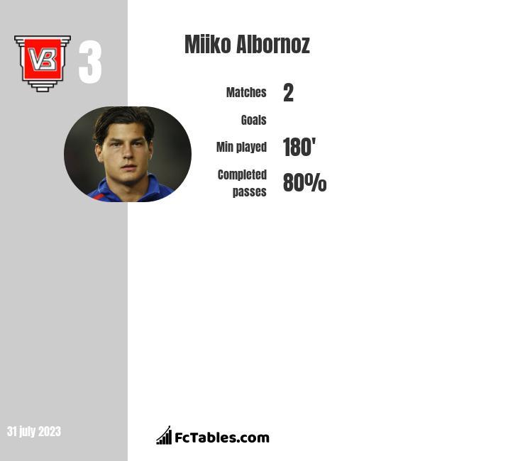 Miiko Albornoz infographic