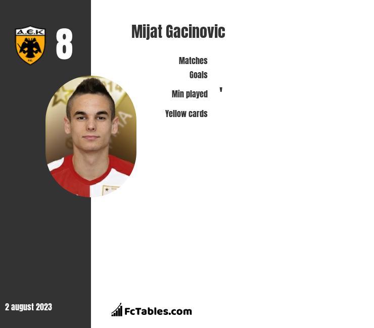 Mijat Gacinovic infographic