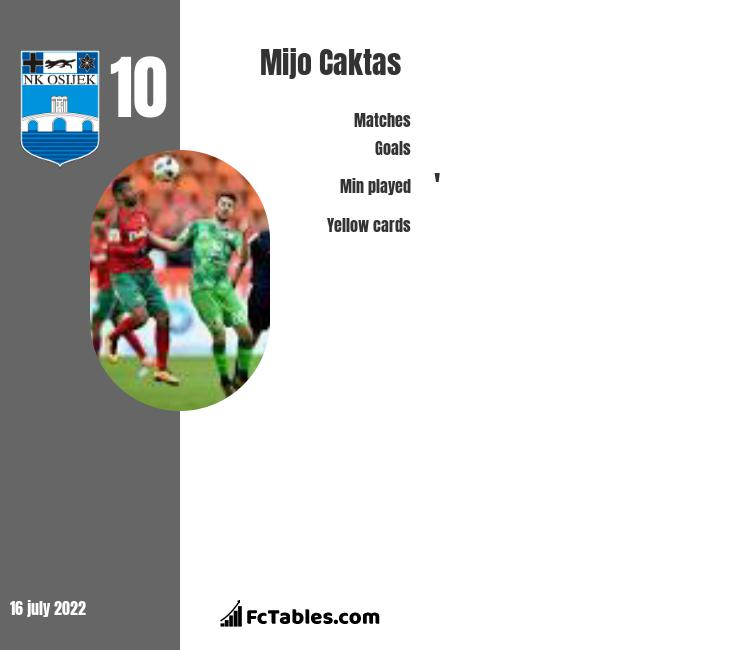 Mijo Caktas infographic