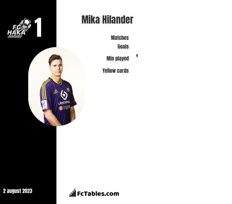 Mika Hilander infographic