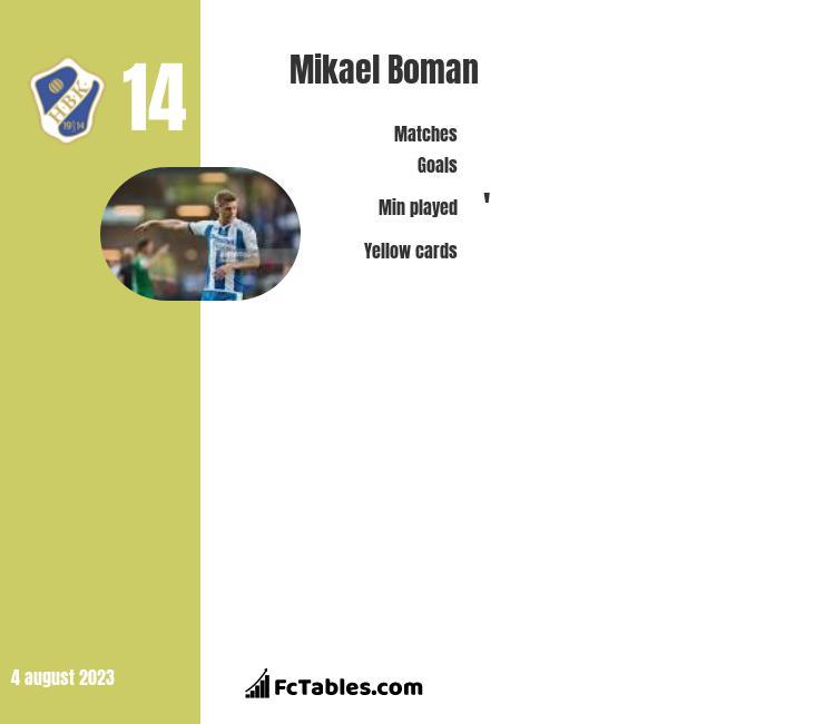 Mikael Boman infographic