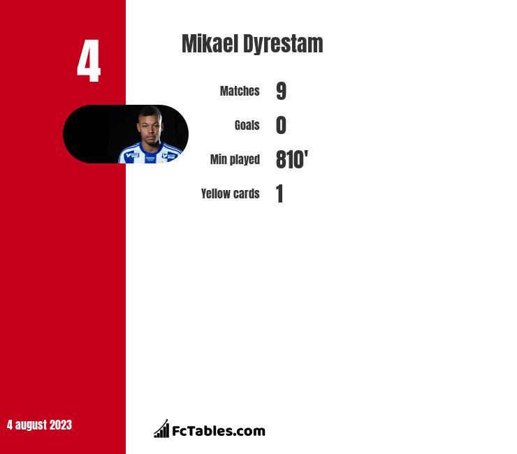 Mikael Dyrestam infographic