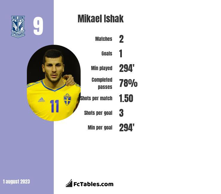 Mikael Ishak infographic