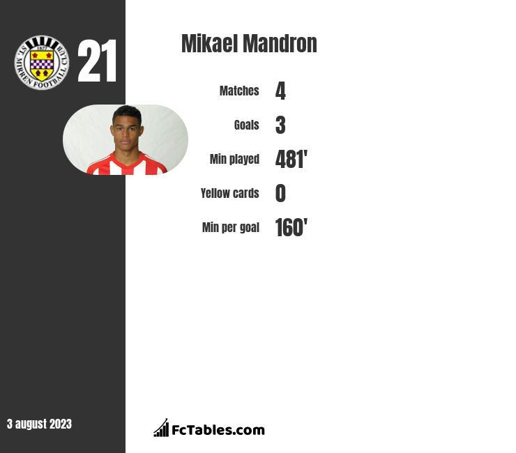 Mikael Mandron infographic