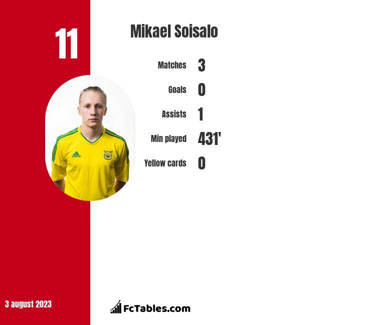 Mikael Soisalo infographic