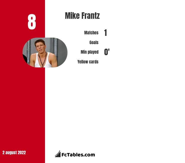 Mike Frantz infographic