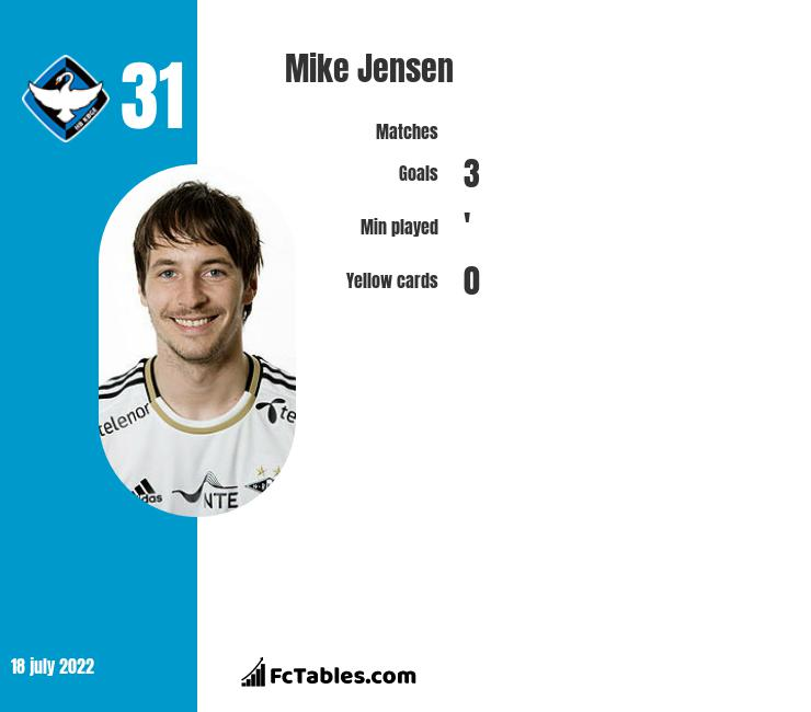 Mike Jensen infographic