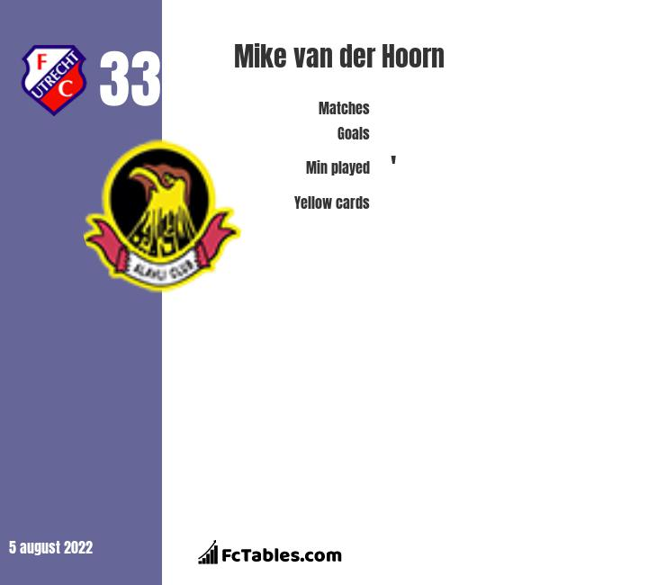 Mike van der Hoorn infographic statistics for Swansea