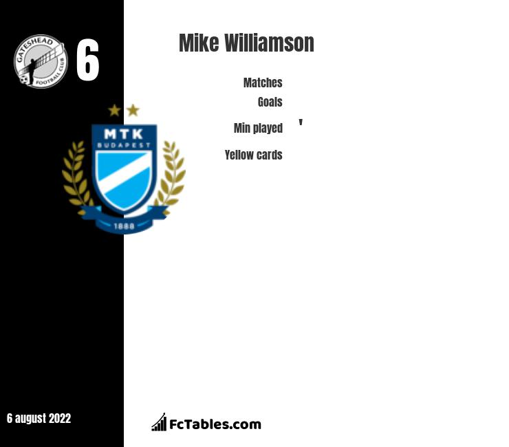 Mike Williamson infographic statistics for Gateshead