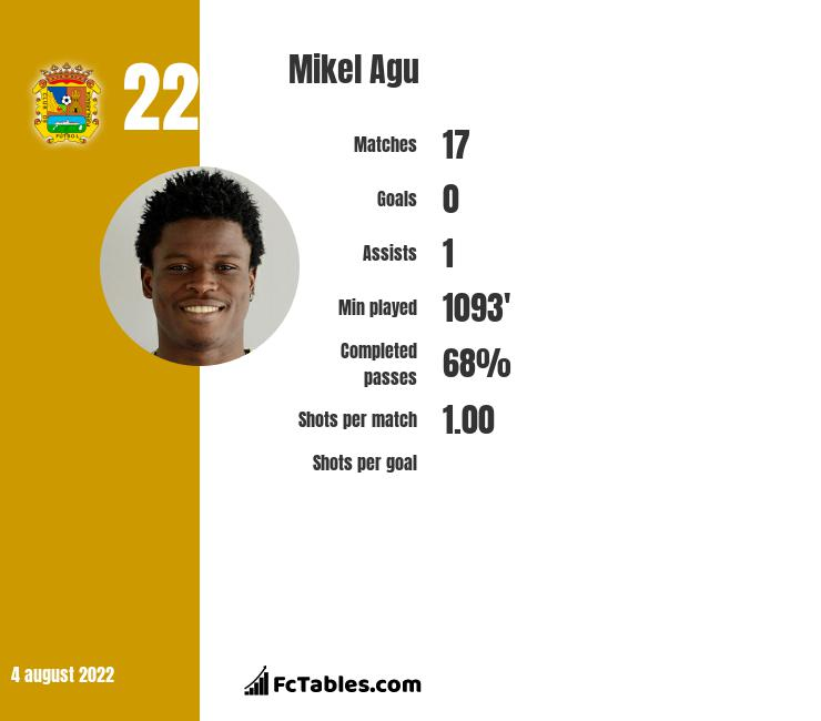 Mikel Agu infographic