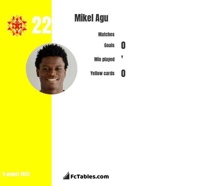 Mikel Agu stats