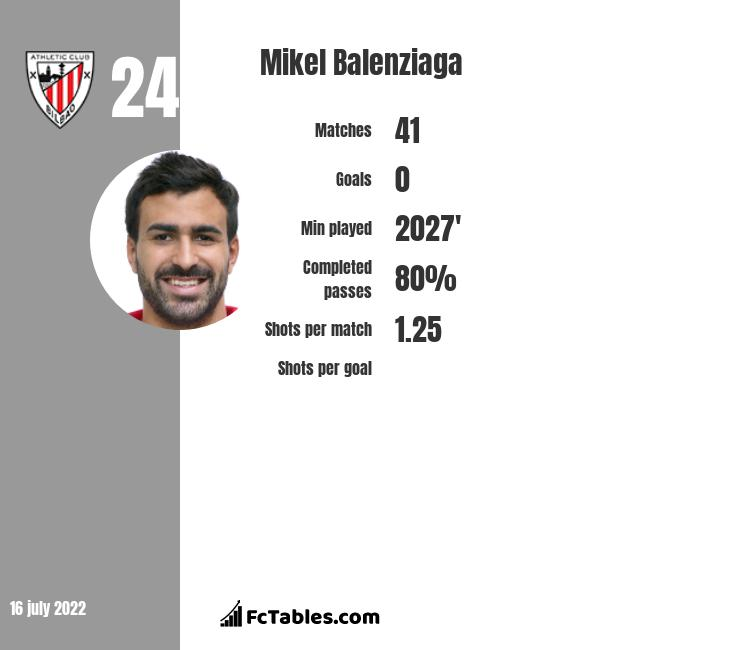 Mikel Balenziaga infographic statistics for Athletic Bilbao