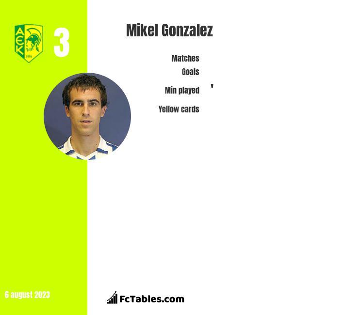 Mikel Gonzalez infographic