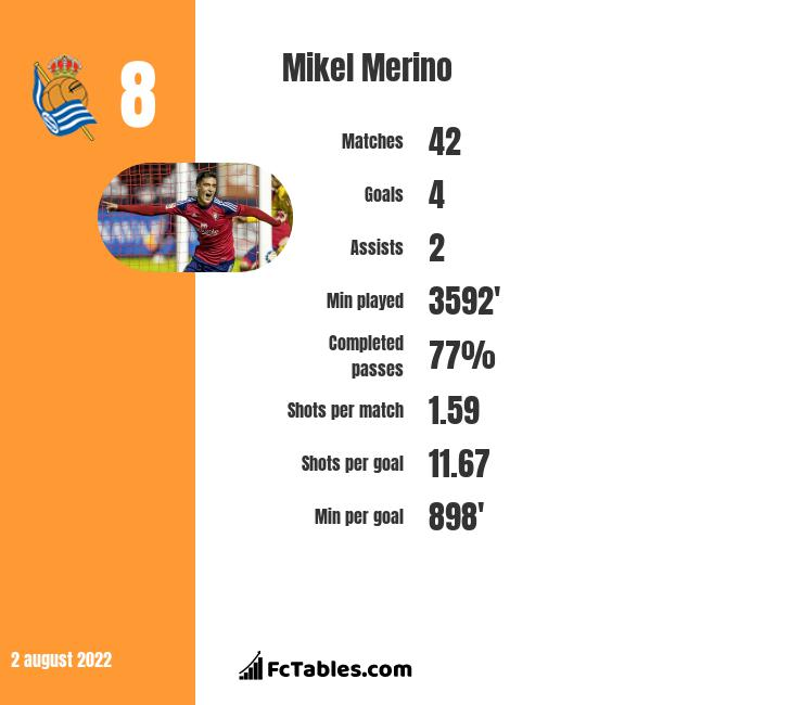 Mikel Merino infographic statistics for Real Sociedad