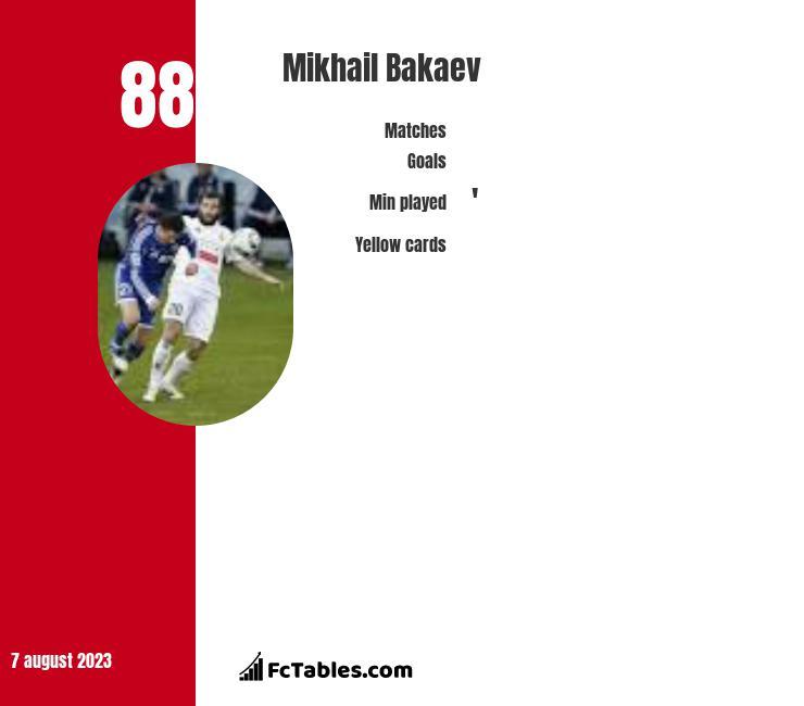 Mikhail Bakaev infographic