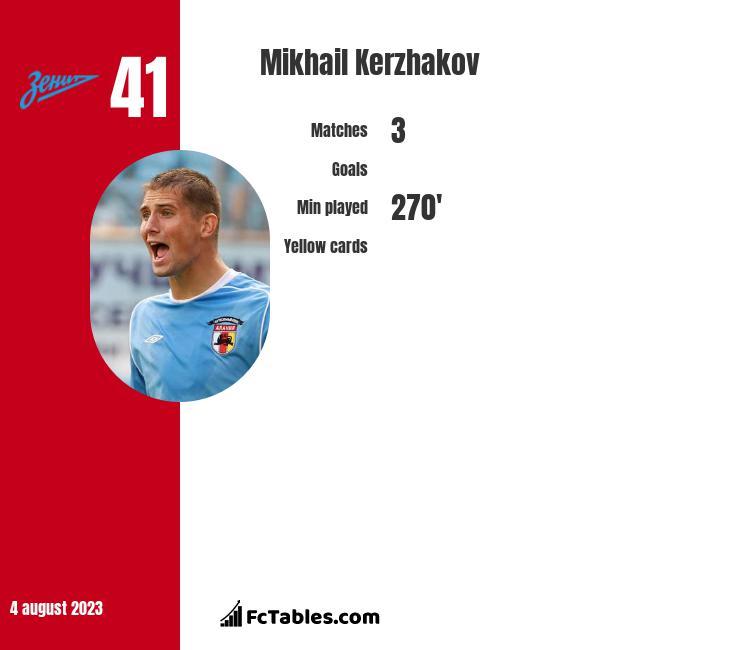 Mikhail Kerzhakov infographic