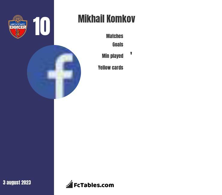 Mikhail Komkov infographic