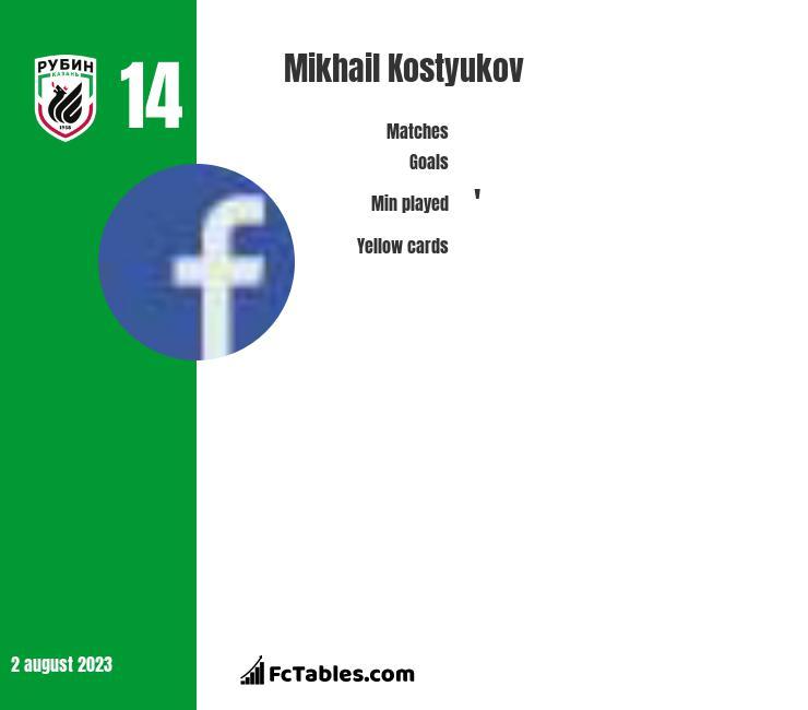 Mikhail Kostyukov infographic