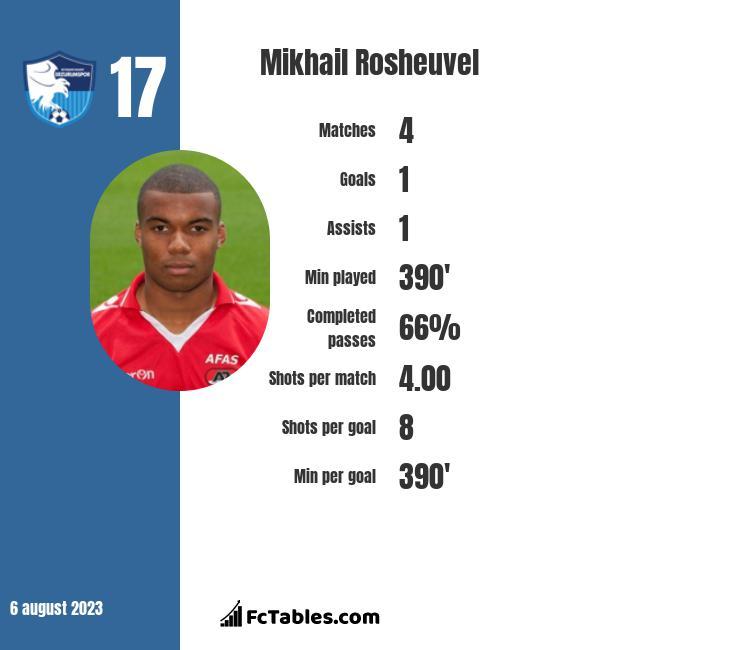Mikhail Rosheuvel infographic