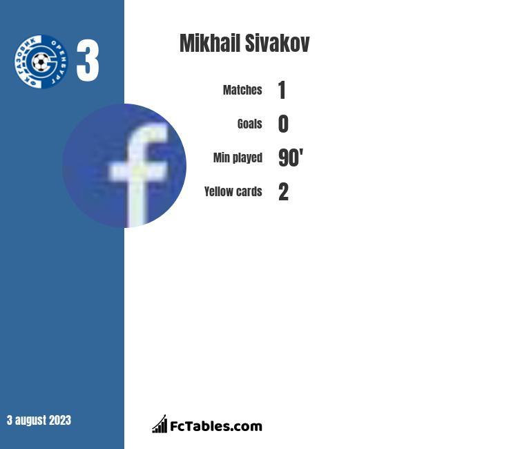 Michaił Siwakou infographic