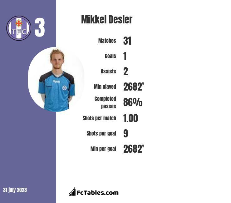 Mikkel Desler infographic