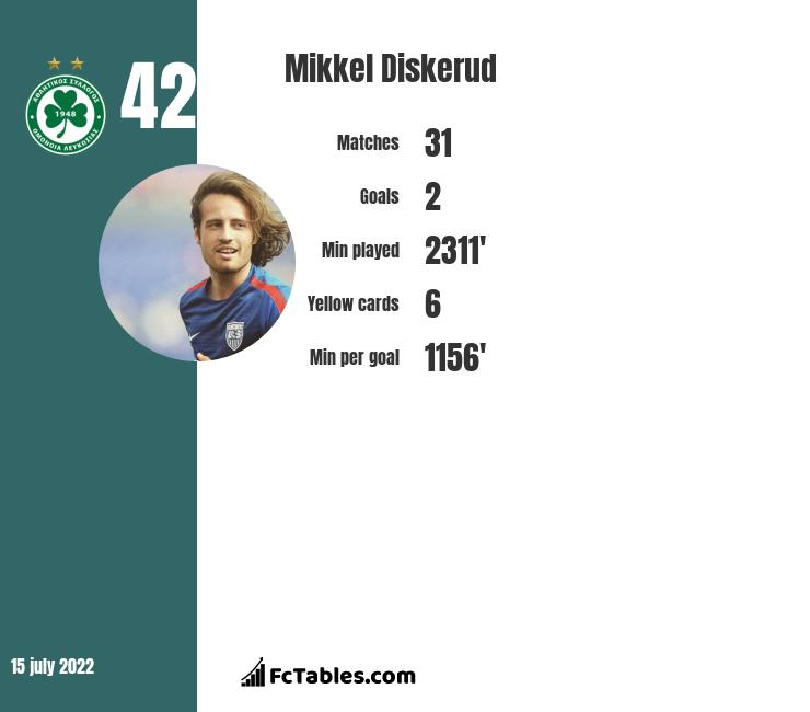 Mikkel Diskerud infographic