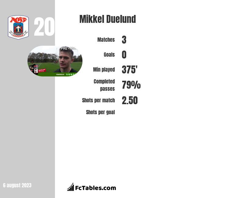Mikkel Duelund infographic