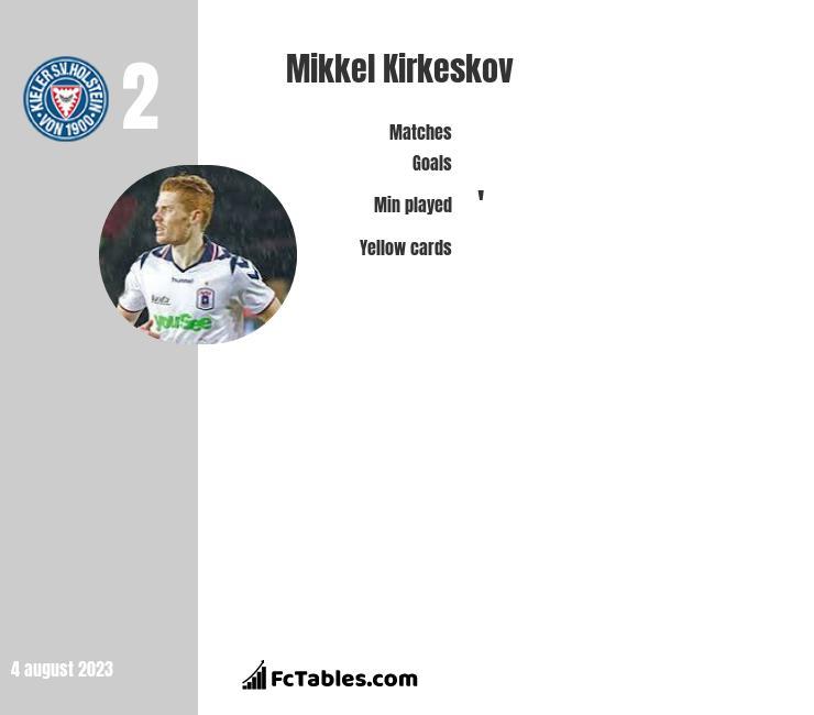 Mikkel Kirkeskov infographic