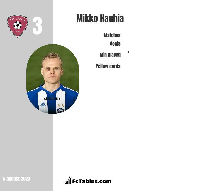 Mikko Hauhia infographic