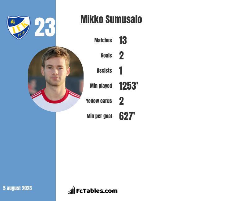 Mikko Sumusalo infographic