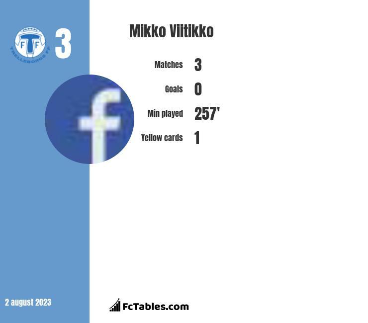 Mikko Viitikko infographic