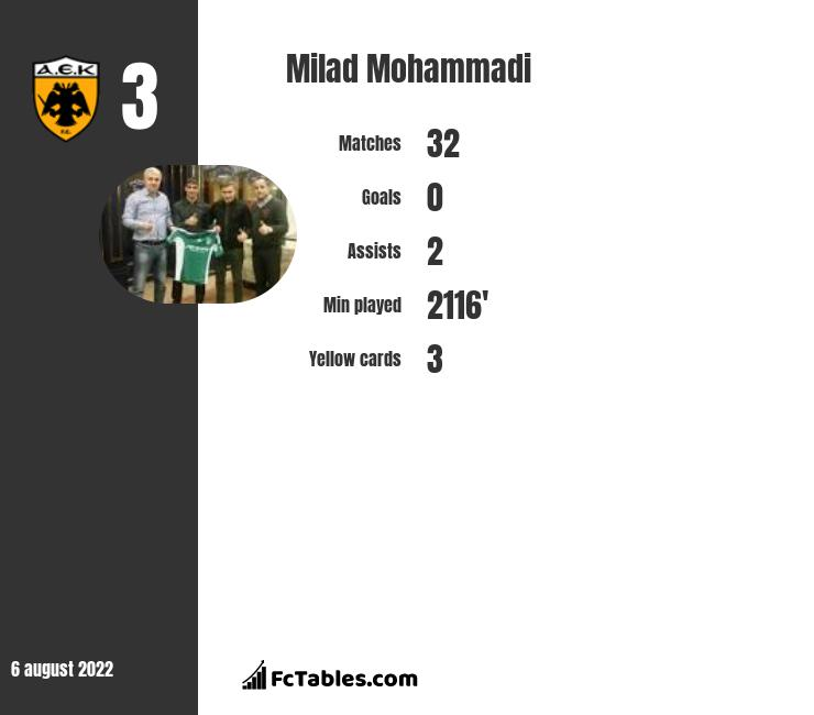 Milad Mohammadi infographic statistics for Gent