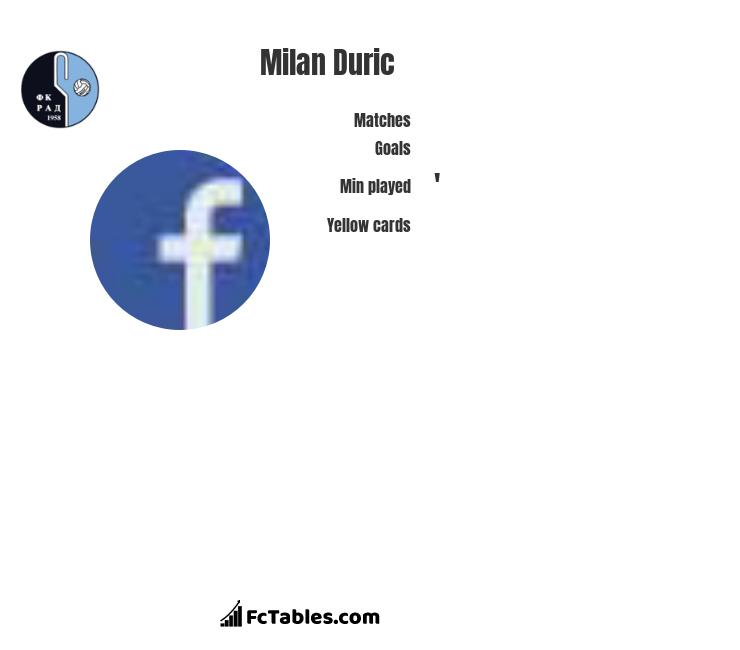 Milan Duric infographic statistics for Central Coast Mariners