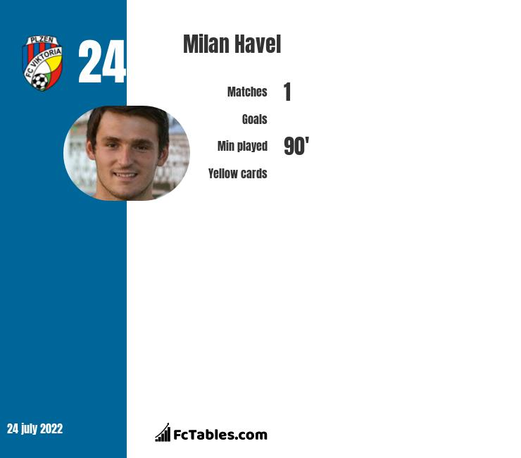 Milan Havel infographic