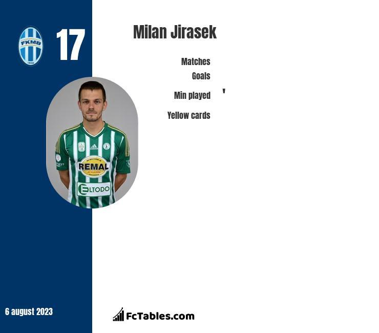 Milan Jirasek infographic
