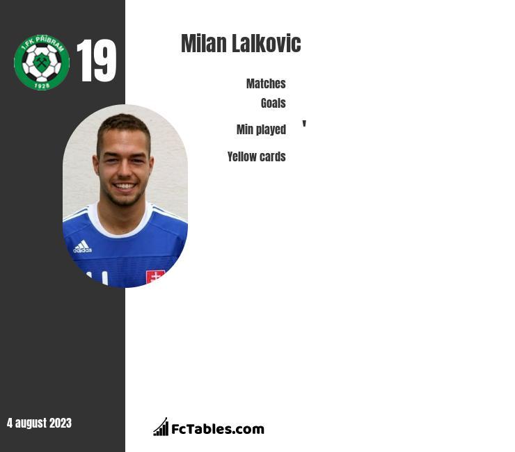 Milan Lalkovic infographic