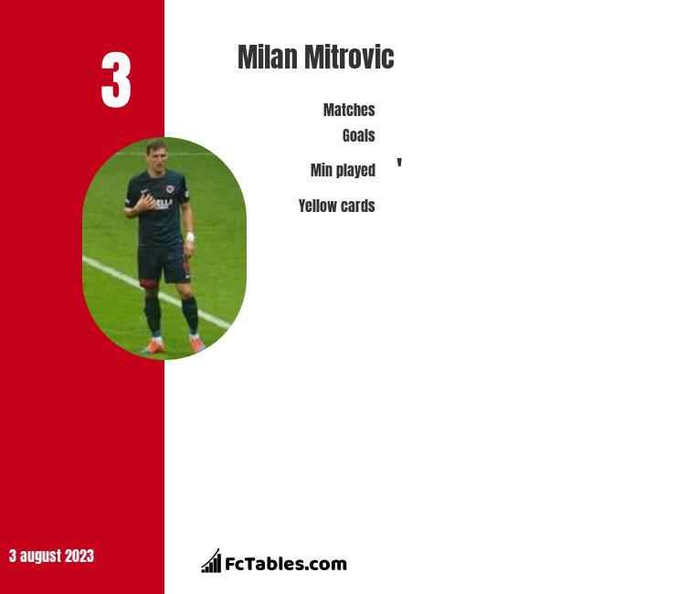 Milan Mitrovic infographic