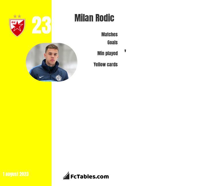 Milan Rodic infographic