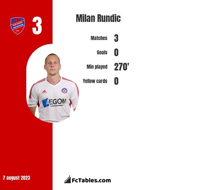 Milan Rundic infographic