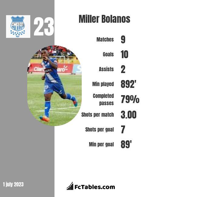 Miller Bolanos infographic