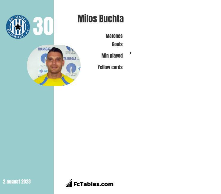 Milos Buchta infographic