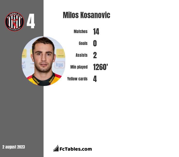 Milos Kosanovic infographic