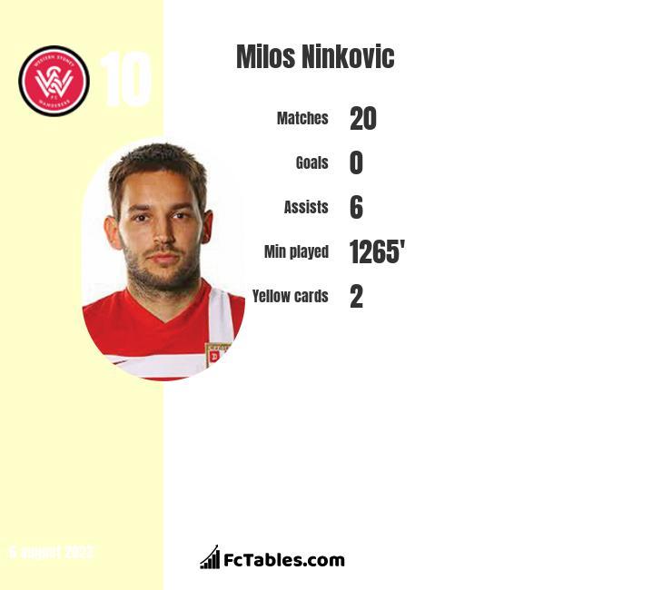 Milos Ninković infographic