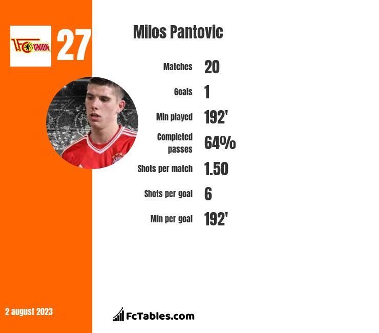 Milos Pantovic infographic